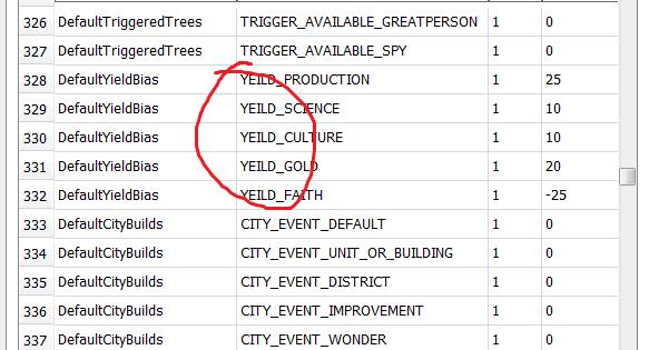 Tabellen från Civilization VIs kod som visar ett dråplig stavfel.