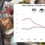 Tittarsiffrorna för Apex Legends sjönk med 75 procent på bara en månad